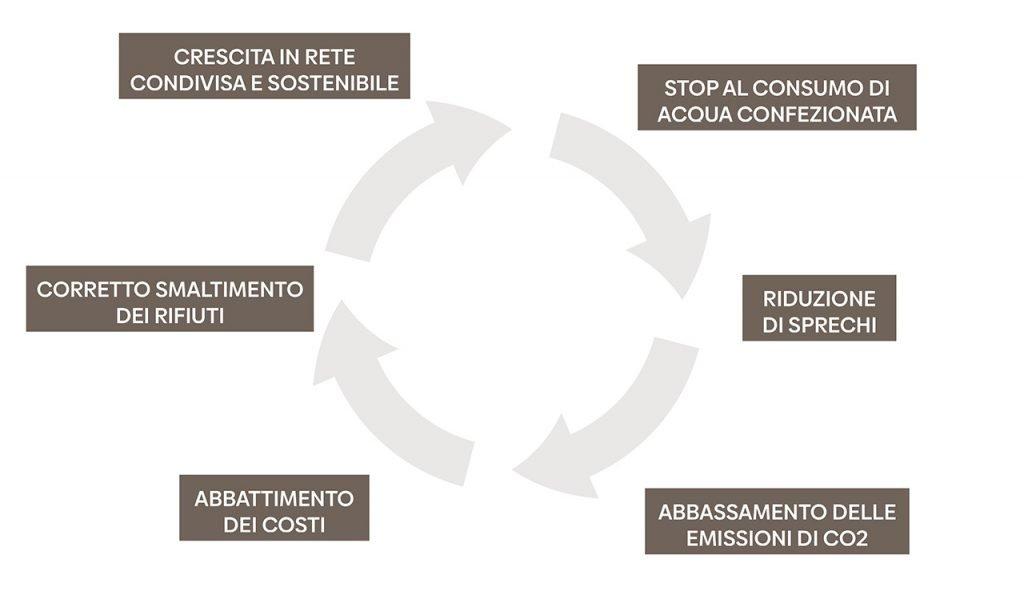 movimento a sostegno dell'ambiente