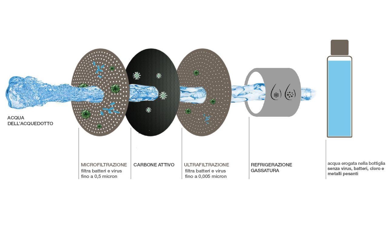 acqua microfiltrata ultrafiltrata zereau